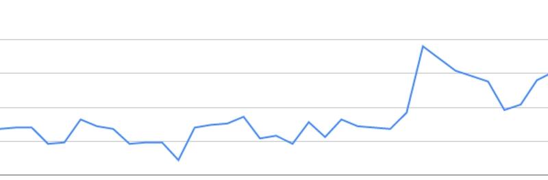 organic-traffic-graph