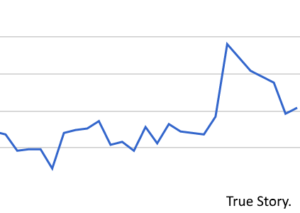 spike organic traffic seo